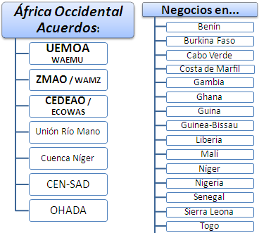 Àfrica Occidental Negocis